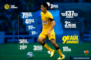 Estadísticas de Raúl Jiménez. (Imagen: http://www.clubamerica.com.mx/infografia-raul-jimenez)