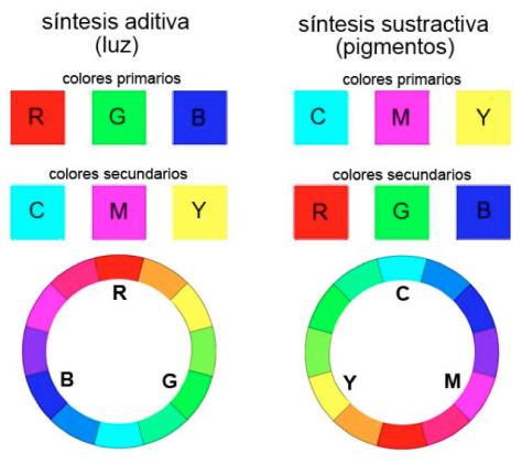 Síntesis aditiva y sustractiva del color